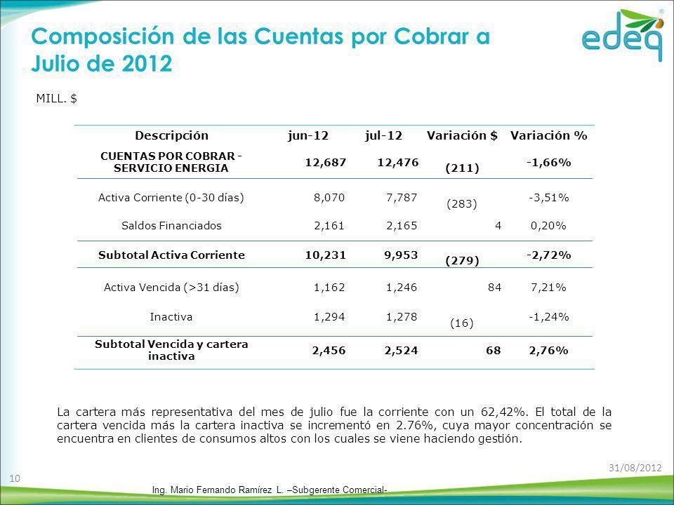 Composición de las Cuentas por Cobrar a Julio de 2012 MILL. $ La cartera más representativa del mes de julio fue la corriente con un 62,42%. El total