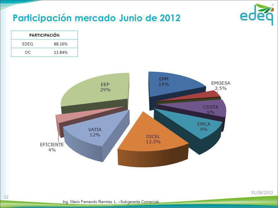 PARTICIPACIÓN EDEQ88.16% OC11.84% Participación mercado Junio de 2012 Ing. Mario Fernando Ramírez L. –Subgerente Comercial- 31/08/2012 12