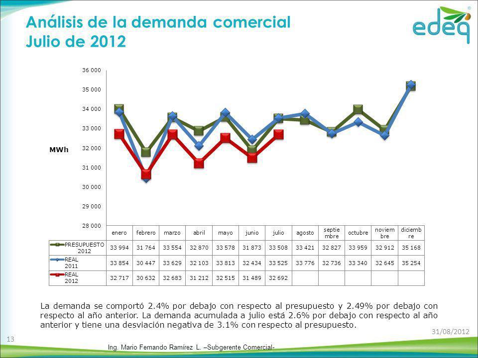 Análisis de la demanda comercial Julio de 2012 La demanda se comportó 2.4% por debajo con respecto al presupuesto y 2.49% por debajo con respecto al a