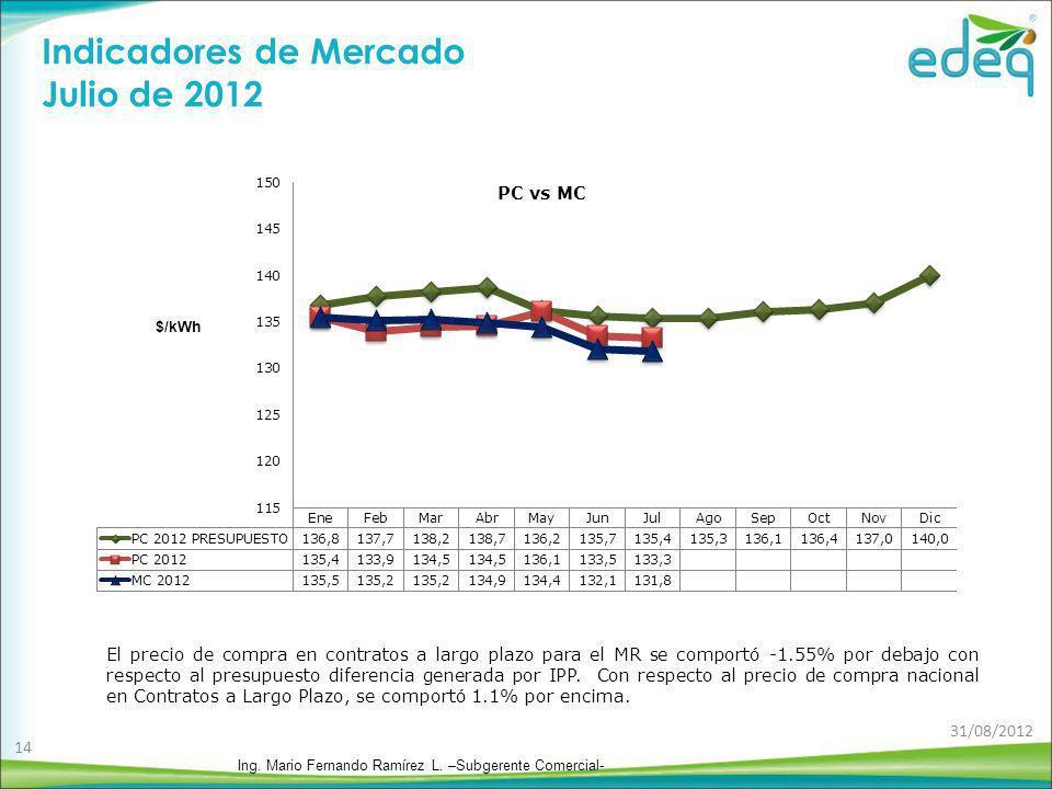 Indicadores de Mercado Julio de 2012 El precio de compra en contratos a largo plazo para el MR se comportó -1.55% por debajo con respecto al presupues