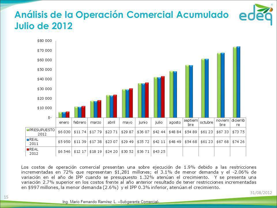 Análisis de la Operación Comercial Acumulado Julio de 2012 Los costos de operación comercial presentan una sobre ejecución de 1.9% debido a las restri
