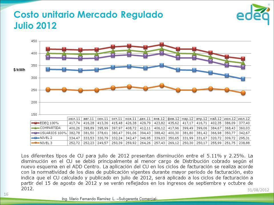 Costo unitario Mercado Regulado Julio 2012 Los diferentes tipos de CU para julio de 2012 presentan disminución entre el 5.11% y 2.25%. La disminución