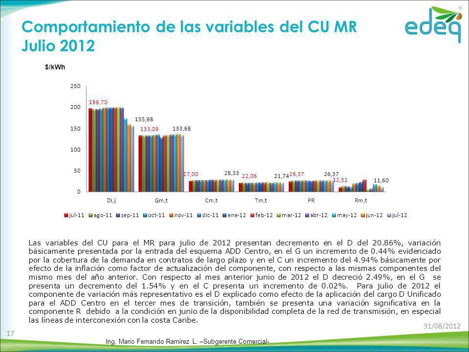 Comportamiento de las variables del CU MR Julio 2012 Las variables del CU para el MR para julio de 2012 presentan decremento en el D del 20.86%, varia