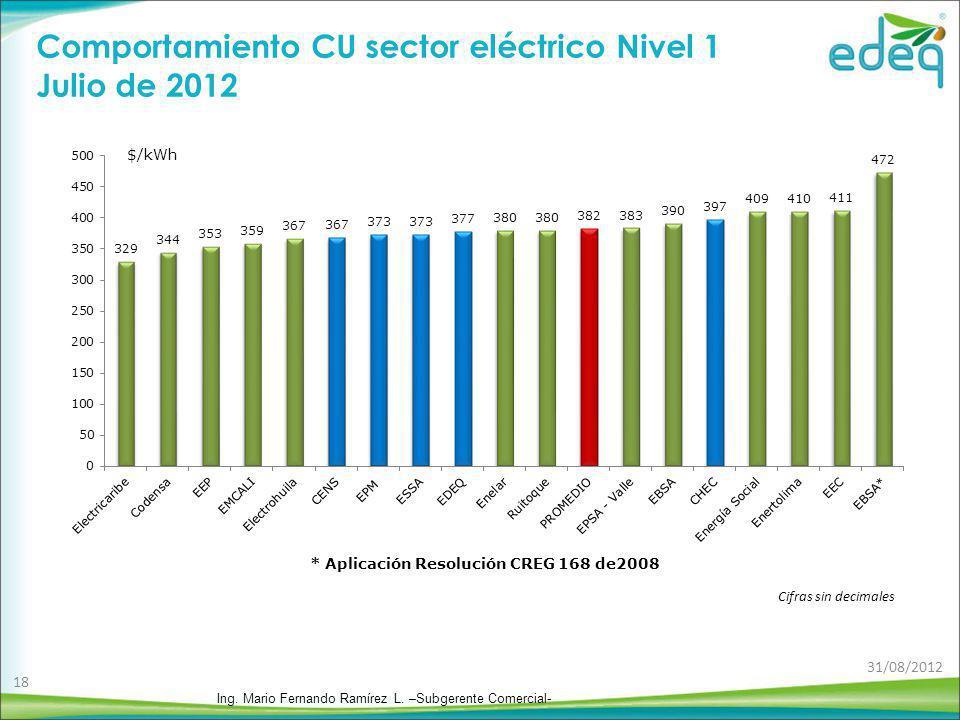 Comportamiento CU sector eléctrico Nivel 1 Julio de 2012 $/kWh Cifras sin decimales Ing. Mario Fernando Ramírez L. –Subgerente Comercial- 31/08/2012 1
