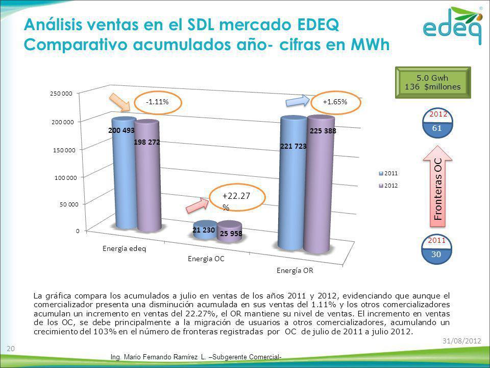 Análisis ventas en el SDL mercado EDEQ Comparativo acumulados año- cifras en MWh La gráfica compara los acumulados a julio en ventas de los años 2011