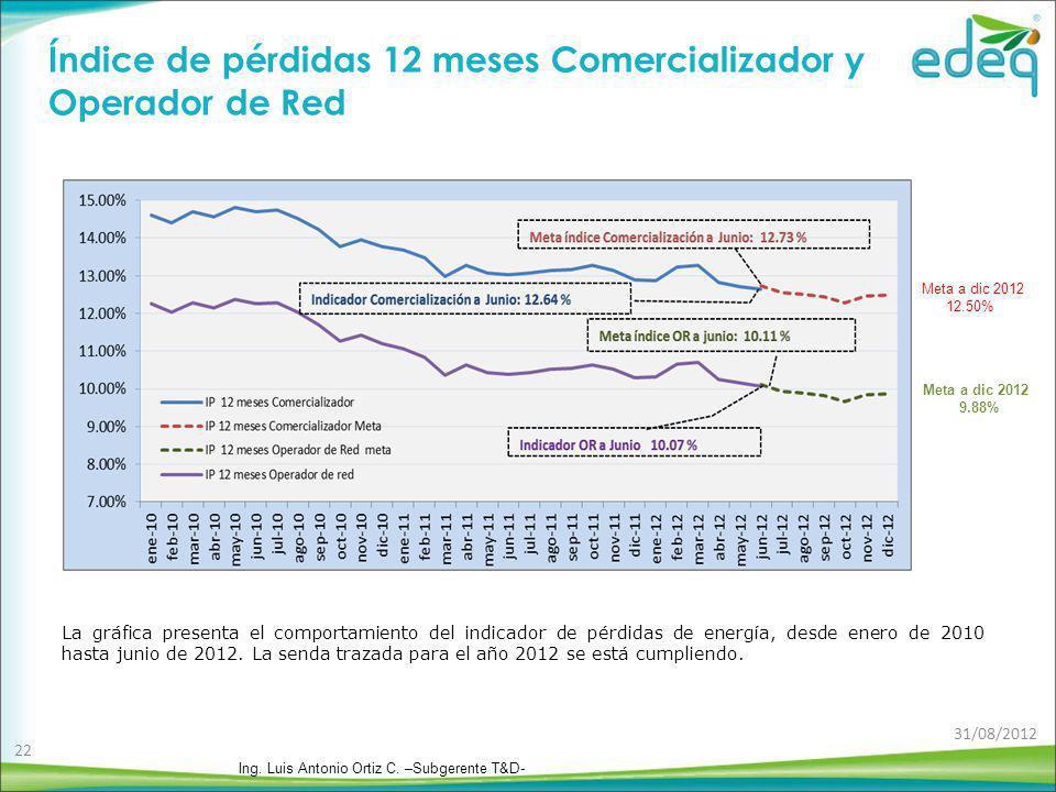 La gráfica presenta el comportamiento del indicador de pérdidas de energía, desde enero de 2010 hasta junio de 2012. La senda trazada para el año 2012