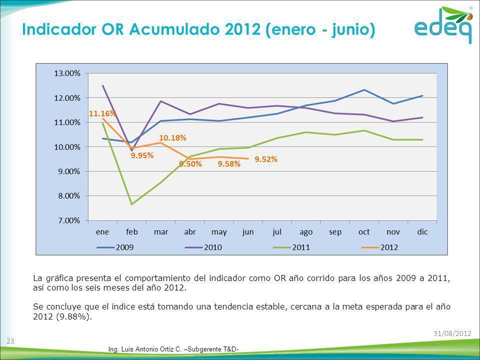 Indicador OR Acumulado 2012 (enero - junio) La gráfica presenta el comportamiento del indicador como OR año corrido para los años 2009 a 2011, así com