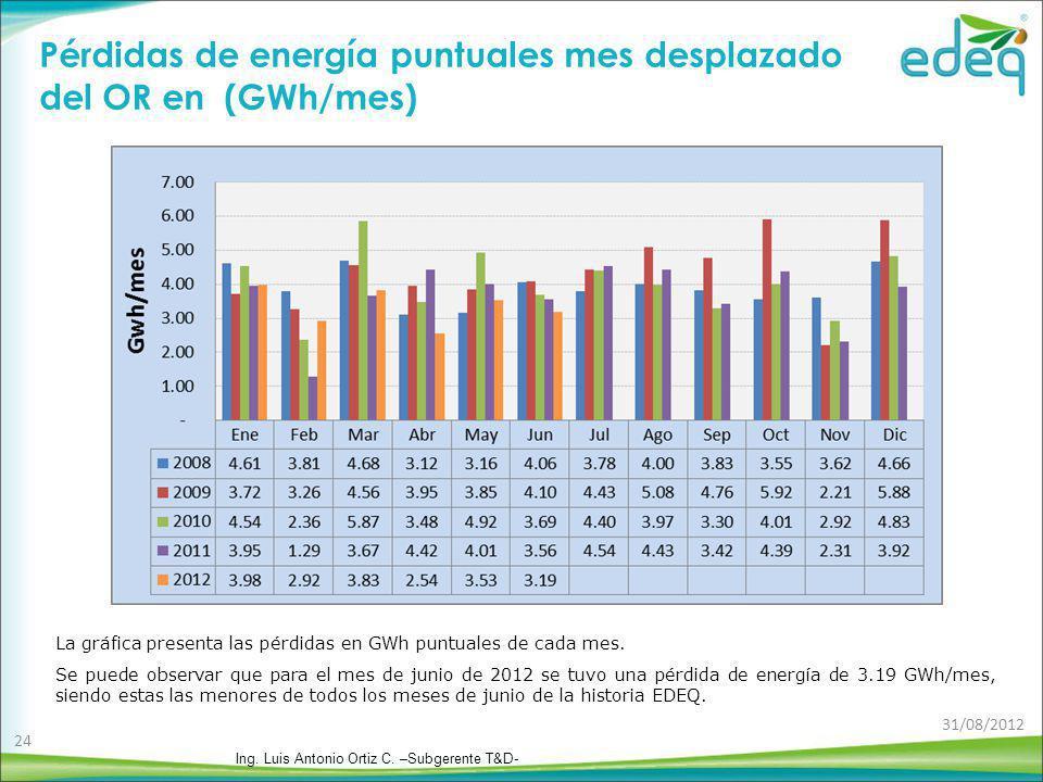 Pérdidas de energía puntuales mes desplazado del OR en (GWh/mes) La gráfica presenta las pérdidas en GWh puntuales de cada mes. Se puede observar que