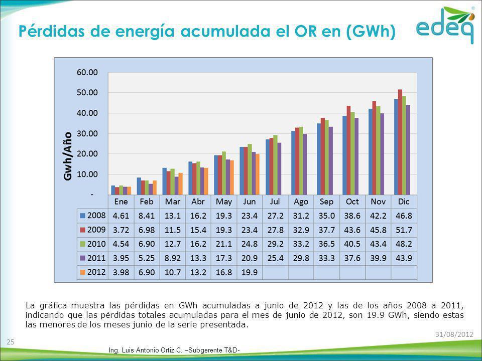 Pérdidas de energía acumulada el OR en (GWh) La gráfica muestra las pérdidas en GWh acumuladas a junio de 2012 y las de los años 2008 a 2011, indicand