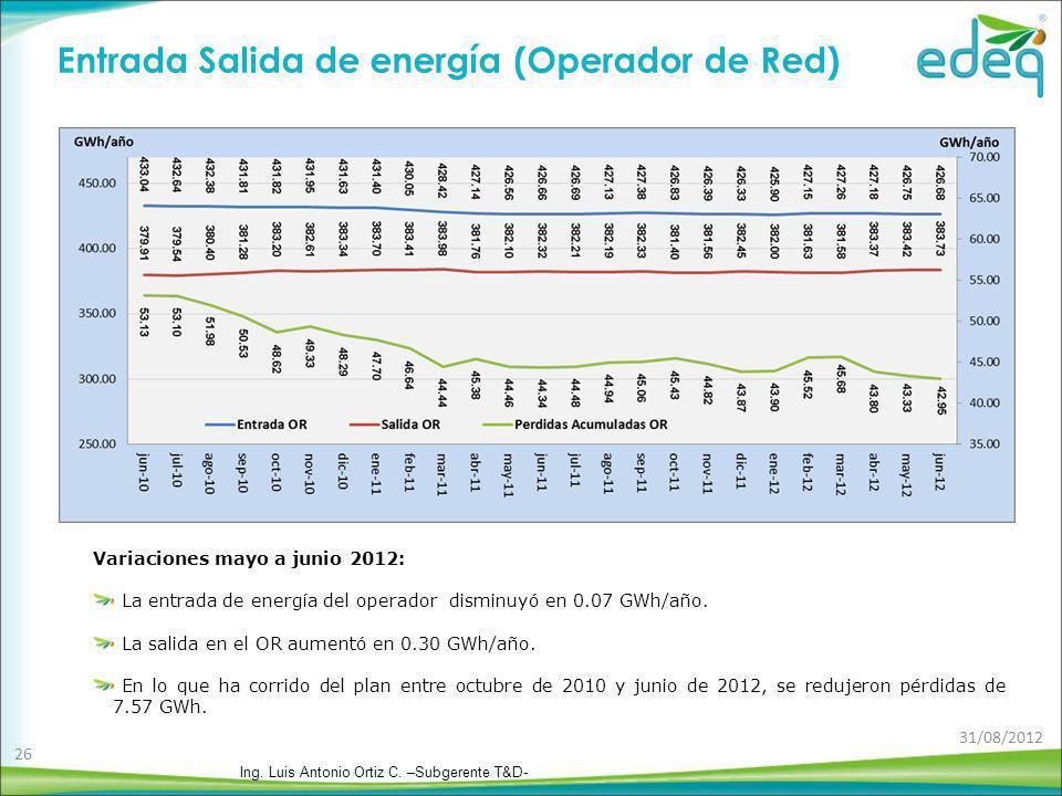 Variaciones mayo a junio 2012: La entrada de energía del operador disminuyó en 0.07 GWh/año. La salida en el OR aumentó en 0.30 GWh/año. En lo que ha