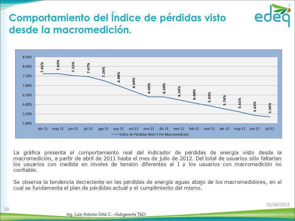 Comportamiento del Índice de pérdidas visto desde la macromedición. La gráfica presenta el comportamiento real del indicador de pérdidas de energía vi