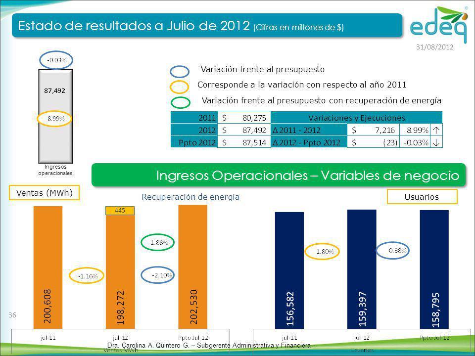 Ventas (MWh) Usuarios Corresponde a la variación con respecto al año 2011 Variación frente al presupuesto Ingresos operacionales Recuperación de energ