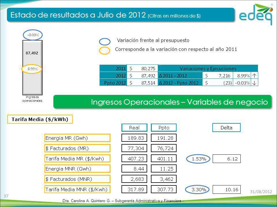 Tarifa Media ($/kWh) Corresponde a la variación con respecto al año 2011 Variación frente al presupuesto Delta Ingresos operacionales Estado de result