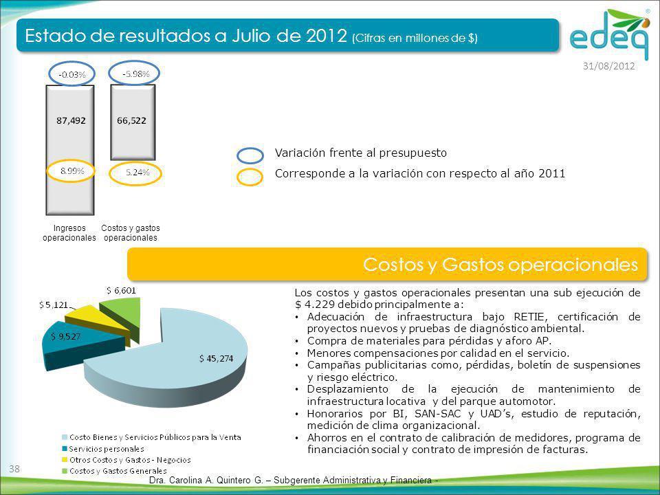 Corresponde a la variación con respecto al año 2011 Variación frente al presupuesto Costos y gastos operacionales Ingresos operacionales Los costos y