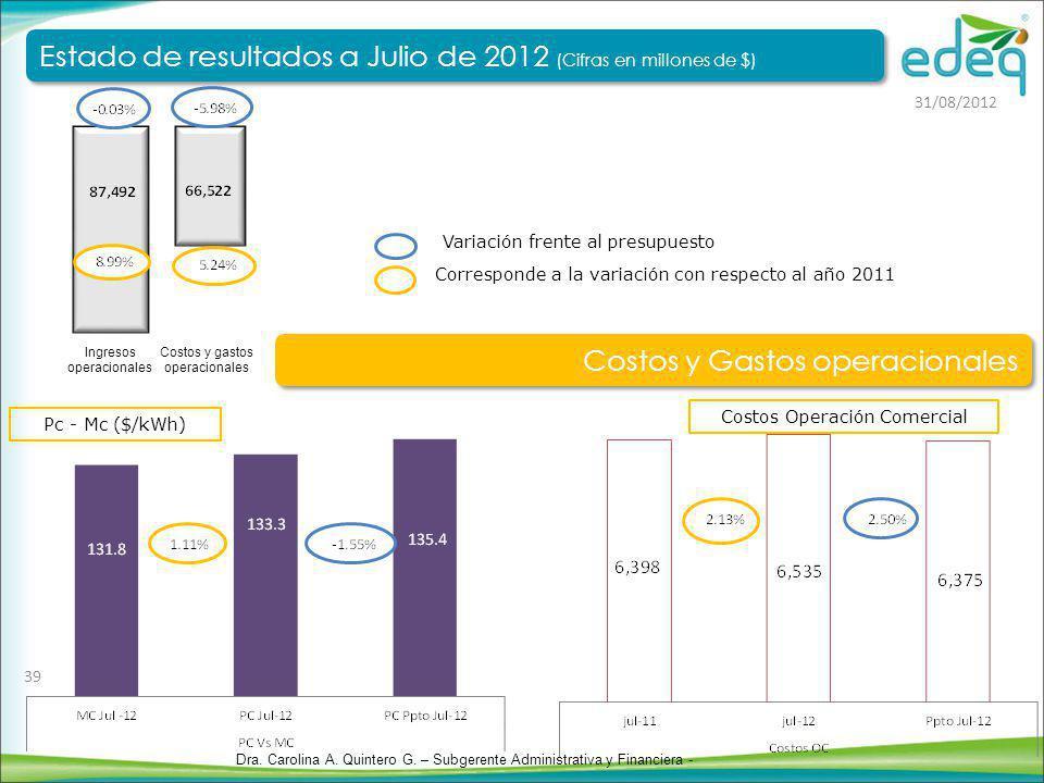 Pc - Mc ($/kWh) Costos Operación Comercial Corresponde a la variación con respecto al año 2011 Variación frente al presupuesto Costos y gastos operaci