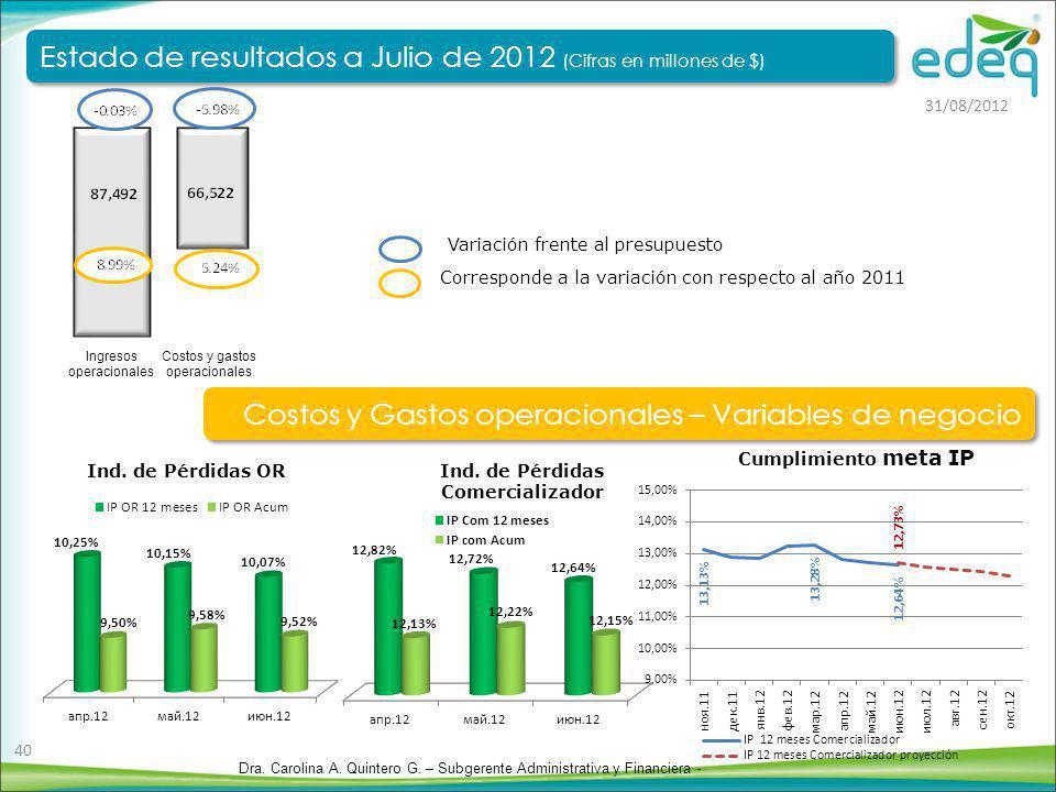 Corresponde a la variación con respecto al año 2011 Variación frente al presupuesto Costos y gastos operacionales Ingresos operacionales Estado de res