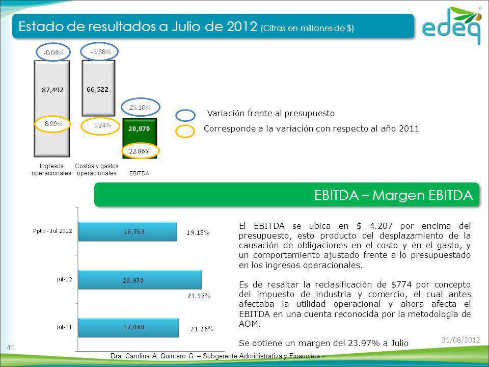 El EBITDA se ubica en $ 4.207 por encima del presupuesto, esto producto del desplazamiento de la causación de obligaciones en el costo y en el gasto,