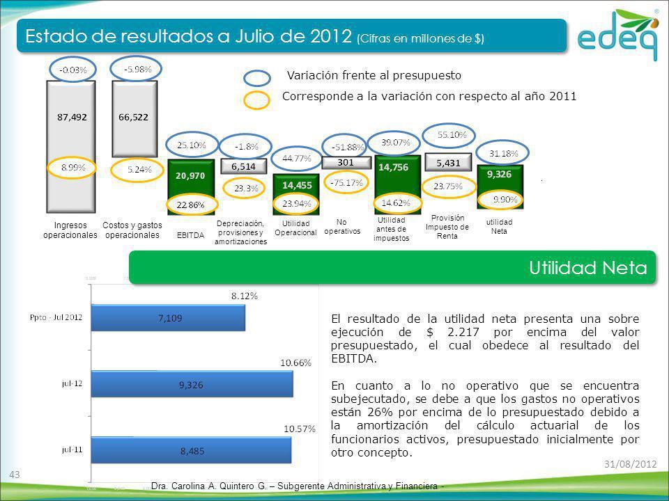 El resultado de la utilidad neta presenta una sobre ejecución de $ 2.217 por encima del valor presupuestado, el cual obedece al resultado del EBITDA.