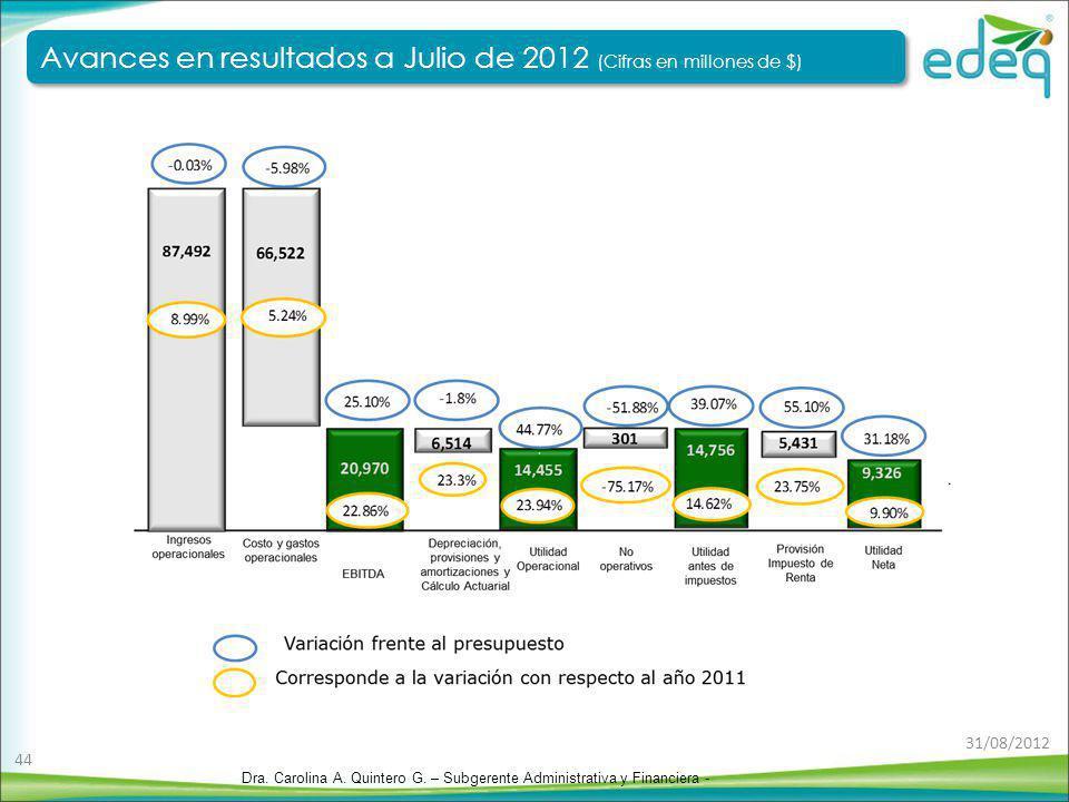 Avances en resultados a Julio de 2012 (Cifras en millones de $) Avances en resultados a Julio de 2012 (Cifras en millones de $) Dra. Carolina A. Quint