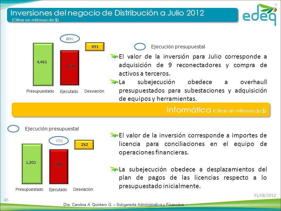 Presupuestado Desviación Ejecutado Ejecución presupuestal Presupuestado Desviación Ejecutado El valor de la inversión corresponde a importes de licenc