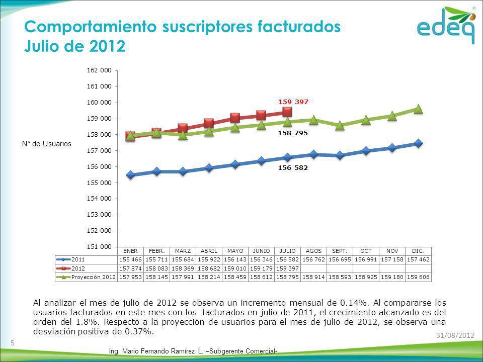Al analizar el mes de julio de 2012 se observa un incremento mensual de 0.14%. Al compararse los usuarios facturados en este mes con los facturados en