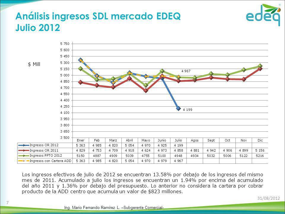 CU con el efecto de ADD Centro para EDEQ Julio de 2012 D reconocido= 197,41 CU reconocido= 426,88 CU reconocido= 416,25 CU reconocido= 425,22 D reconocido= 198,78 D reconocido= 194,53 Desde la entrada en vigencia de la ADD centro, el efecto en el CU de EDEQ se evidencia a través de la disminución progresiva del cargo D, y la aparición de un diferencial entre el cargo D reconocido y el D aplicado, diferencia que es recaudado a otros comercializadores del área con el fin de compensar la disminución del cargo D.