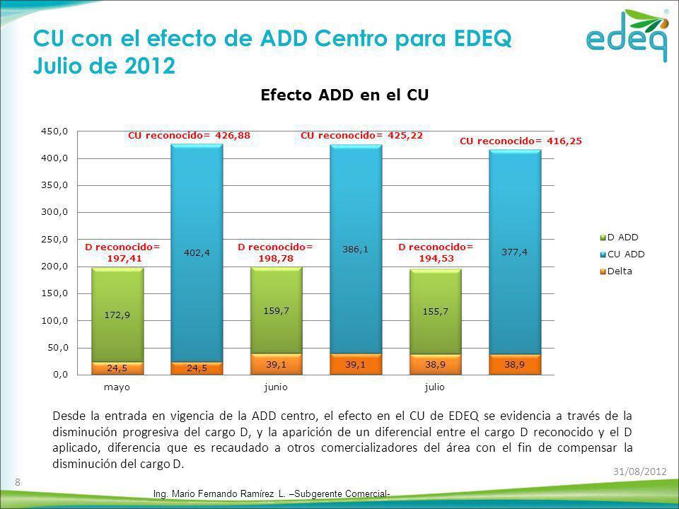CU con el efecto de ADD Centro para EDEQ Julio de 2012 D reconocido= 197,41 CU reconocido= 426,88 CU reconocido= 416,25 CU reconocido= 425,22 D recono