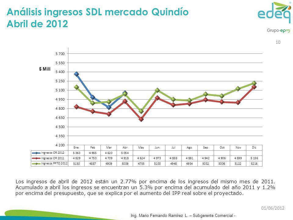 Análisis ingresos SDL mercado Quindío Abril de 2012 Los ingresos de abril de 2012 están un 2.77% por encima de los ingresos del mismo mes de 2011. Acu