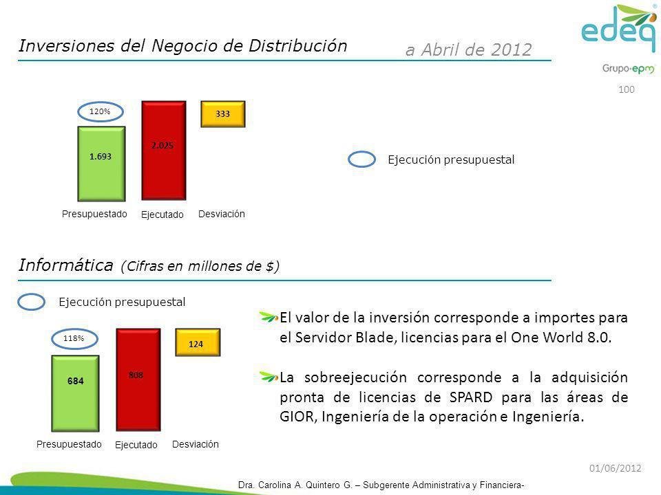 Inversiones del Negocio de Distribución 1.693 Presupuestado 2.025 333 Desviación Ejecutado Ejecución presupuestal 120% a Abril de 2012 Informática (Ci