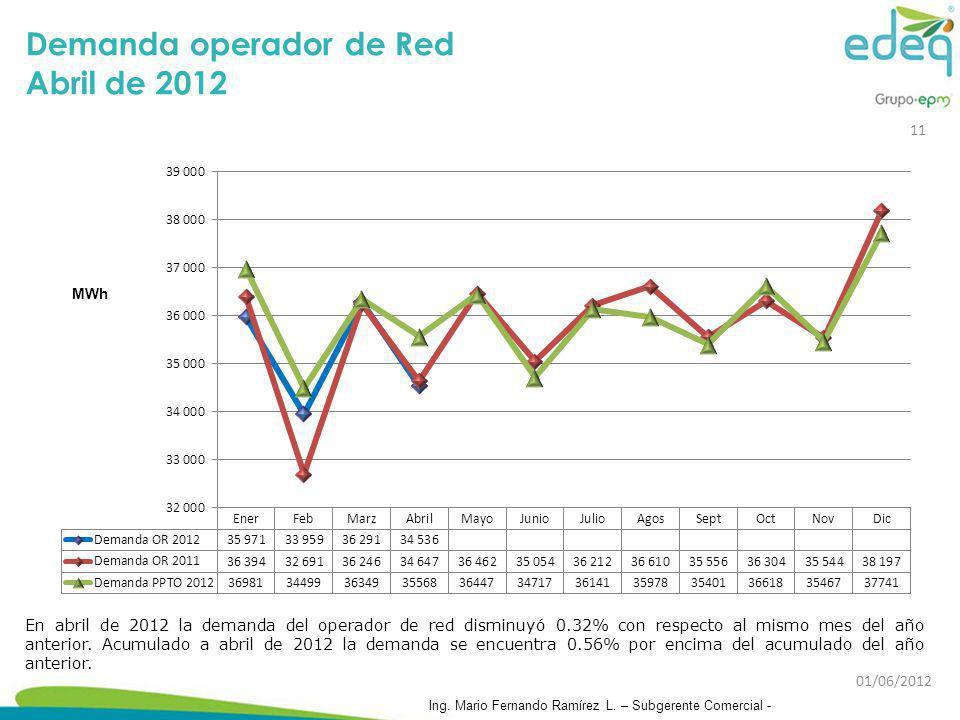 Demanda operador de Red Abril de 2012 En abril de 2012 la demanda del operador de red disminuyó 0.32% con respecto al mismo mes del año anterior. Acum