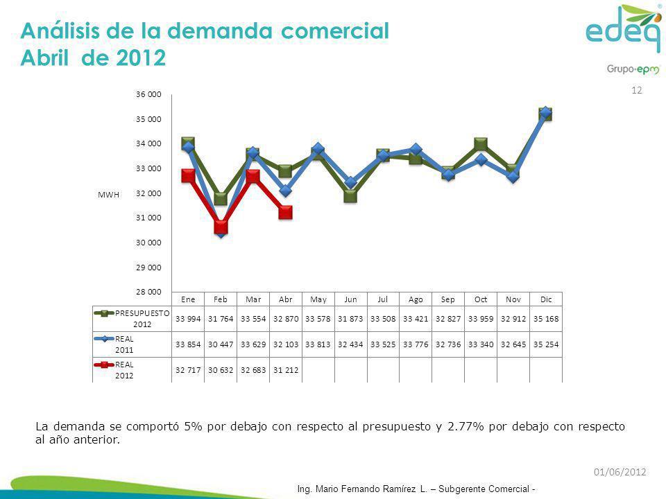 Análisis de la demanda comercial Abril de 2012 La demanda se comportó 5% por debajo con respecto al presupuesto y 2.77% por debajo con respecto al año