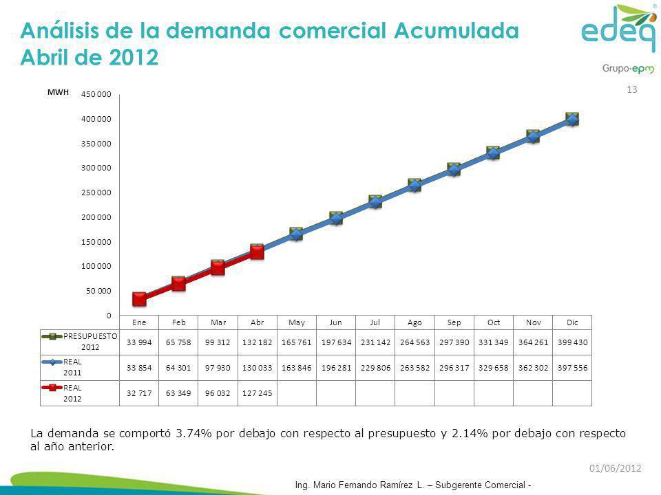 Análisis de la demanda comercial Acumulada Abril de 2012 La demanda se comportó 3.74% por debajo con respecto al presupuesto y 2.14% por debajo con re
