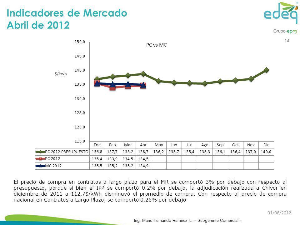 Indicadores de Mercado Abril de 2012 El precio de compra en contratos a largo plazo para el MR se comportó 3% por debajo con respecto al presupuesto,