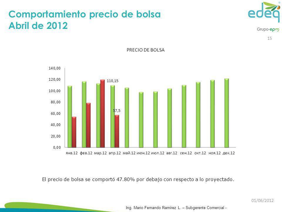 Comportamiento precio de bolsa Abril de 2012 El precio de bolsa se comportó 47.80% por debajo con respecto a lo proyectado. 15 Ing. Mario Fernando Ram