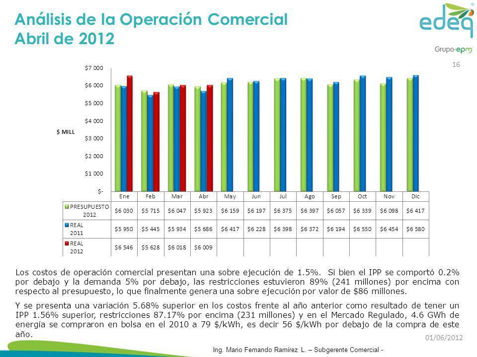Análisis de la Operación Comercial Abril de 2012 Los costos de operación comercial presentan una sobre ejecución de 1.5%. Si bien el IPP se comportó 0