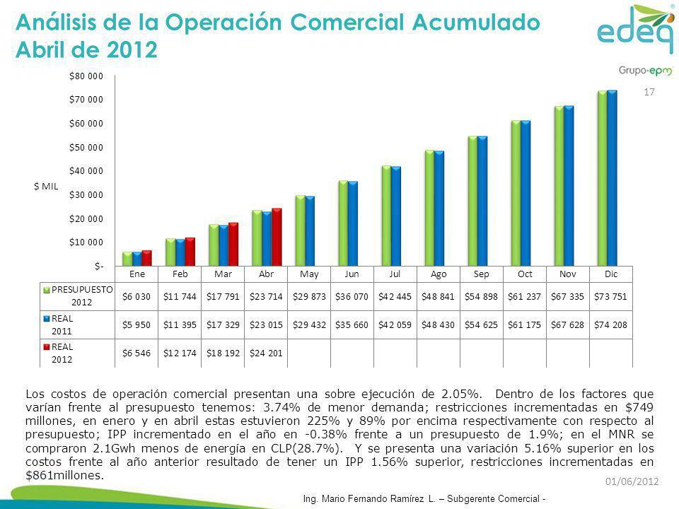 Análisis de la Operación Comercial Acumulado Abril de 2012 Los costos de operación comercial presentan una sobre ejecución de 2.05%. Dentro de los fac