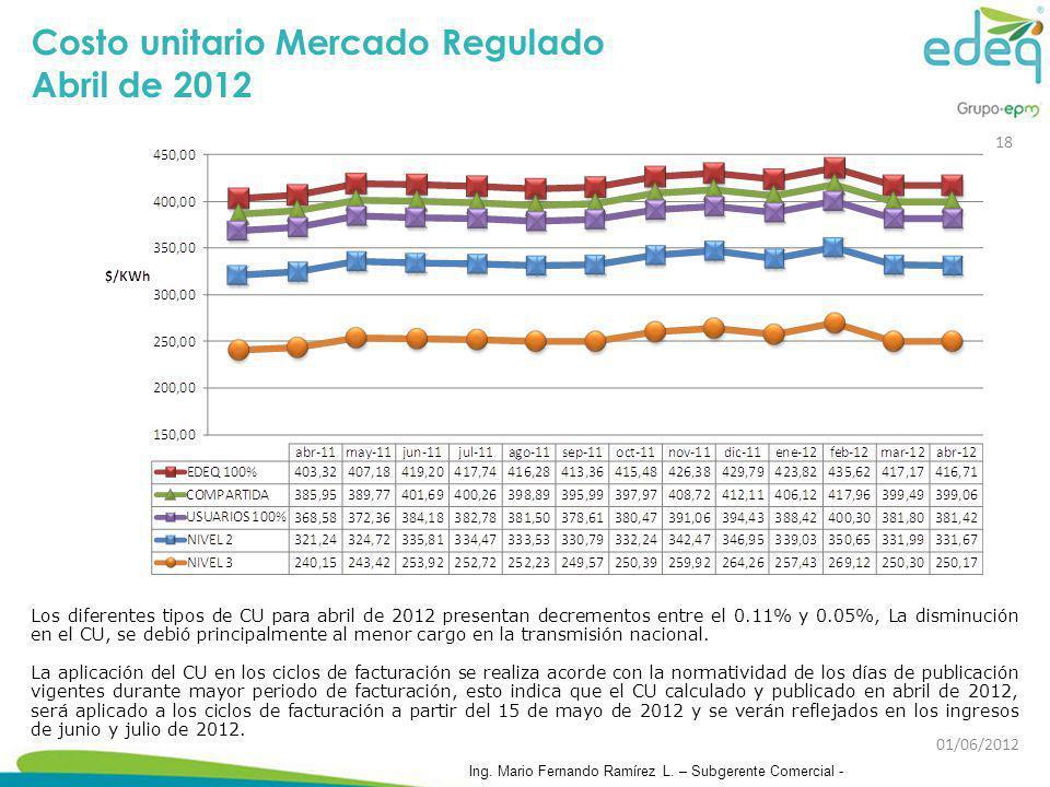 Costo unitario Mercado Regulado Abril de 2012 Los diferentes tipos de CU para abril de 2012 presentan decrementos entre el 0.11% y 0.05%, La disminuci
