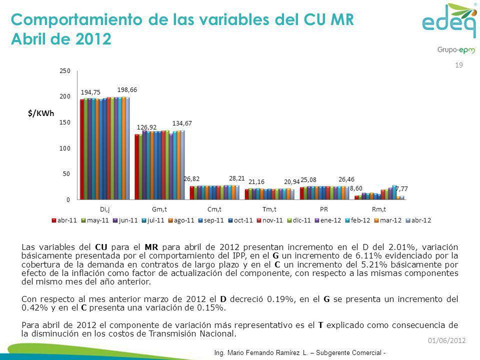 Comportamiento de las variables del CU MR Abril de 2012 Las variables del CU para el MR para abril de 2012 presentan incremento en el D del 2.01%, var