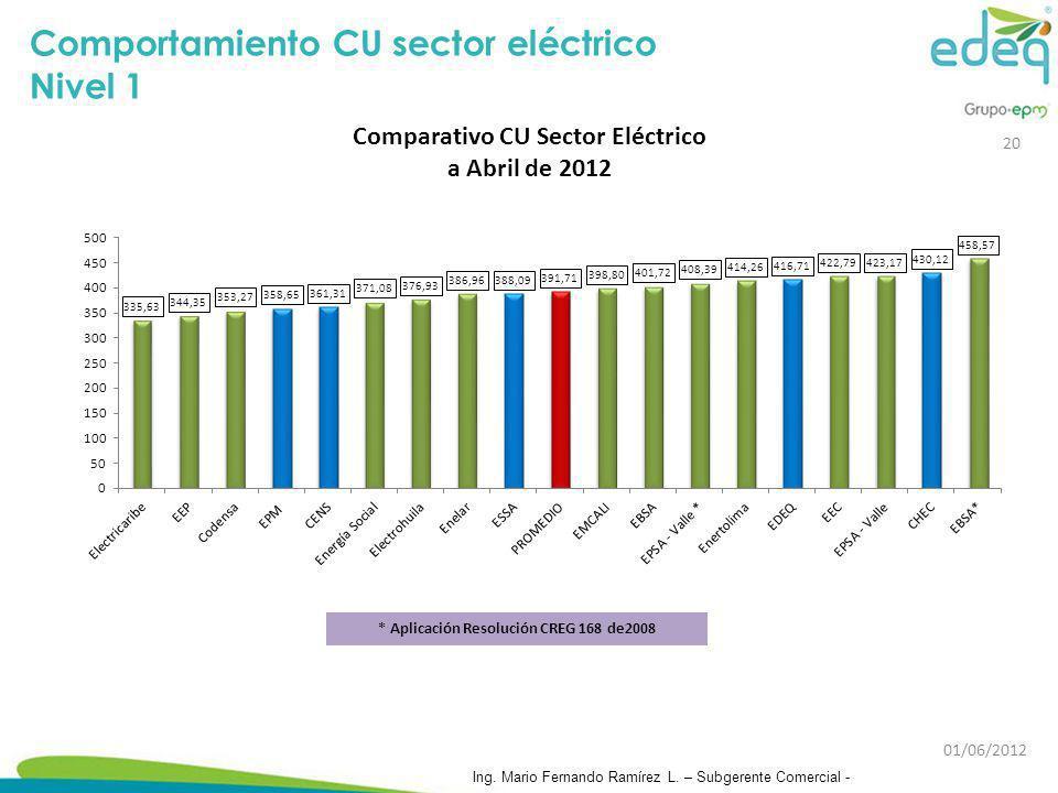 Comportamiento CU sector eléctrico Nivel 1 20 Ing. Mario Fernando Ramírez L. – Subgerente Comercial - 01/06/2012