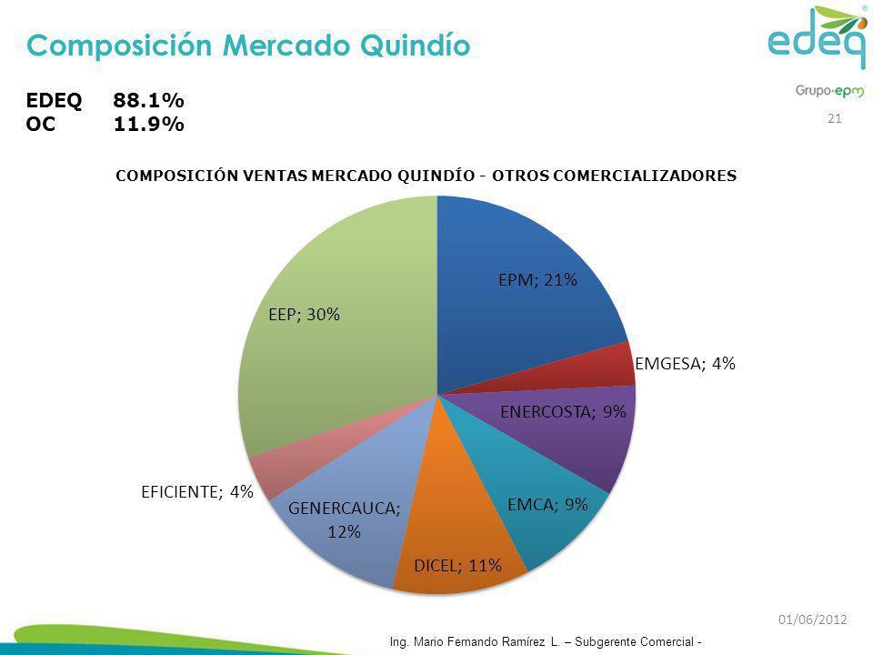 Composición Mercado Quindío EDEQ88.1% OC11.9% 21 Ing. Mario Fernando Ramírez L. – Subgerente Comercial - 01/06/2012