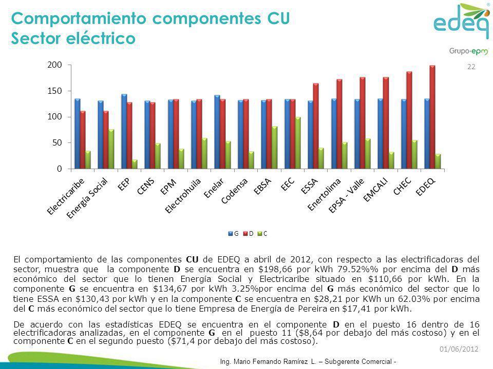 Comportamiento componentes CU Sector eléctrico El comportamiento de las componentes CU de EDEQ a abril de 2012, con respecto a las electrificadoras de