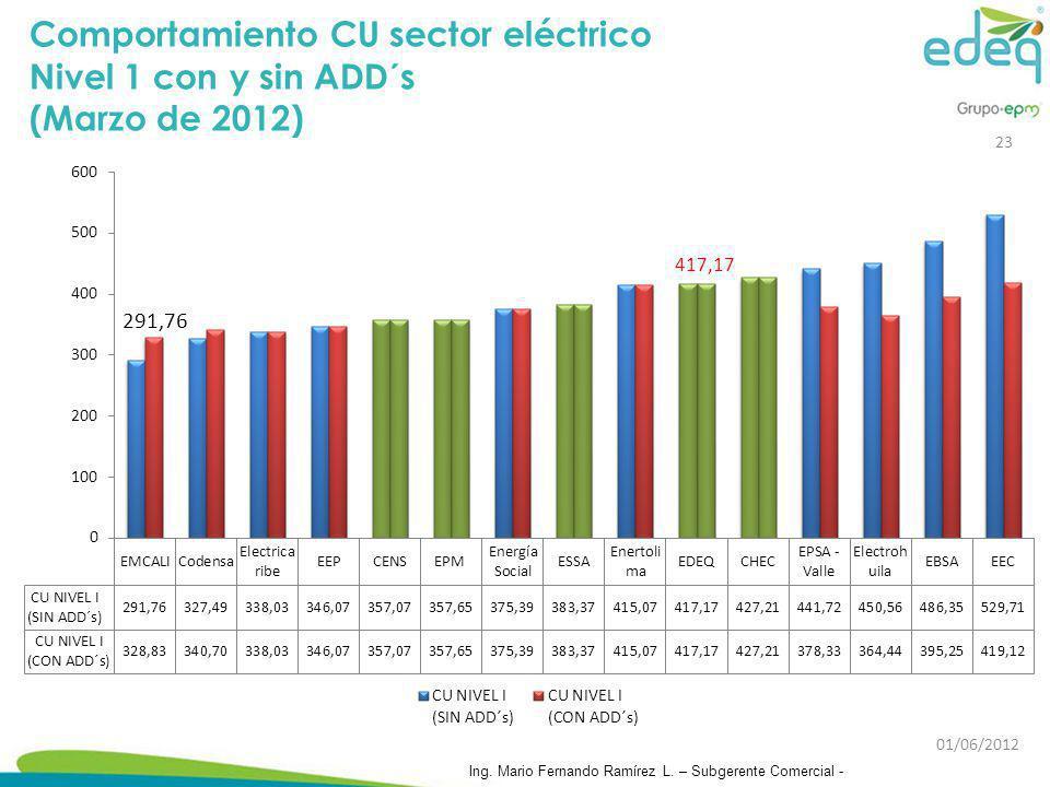 Comportamiento CU sector eléctrico Nivel 1 con y sin ADD´s (Marzo de 2012) 23 Ing. Mario Fernando Ramírez L. – Subgerente Comercial - 01/06/2012