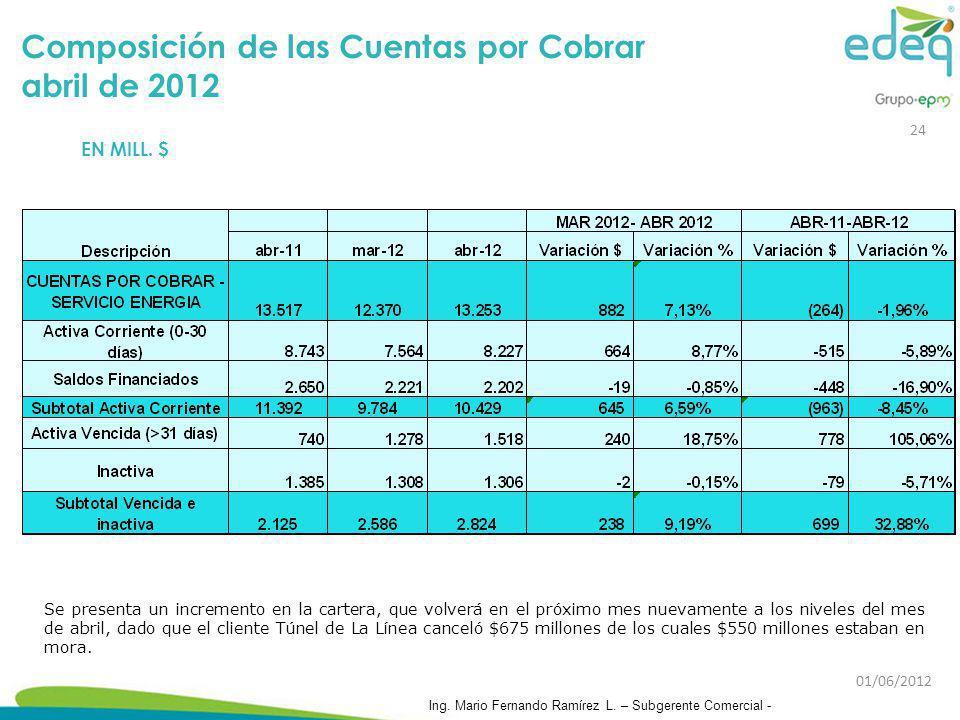 Composición de las Cuentas por Cobrar abril de 2012 EN MILL. $ Se presenta un incremento en la cartera, que volverá en el próximo mes nuevamente a los
