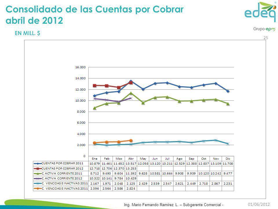 Consolidado de las Cuentas por Cobrar abril de 2012 EN MILL. $ 25 Ing. Mario Fernando Ramírez L. – Subgerente Comercial - 01/06/2012