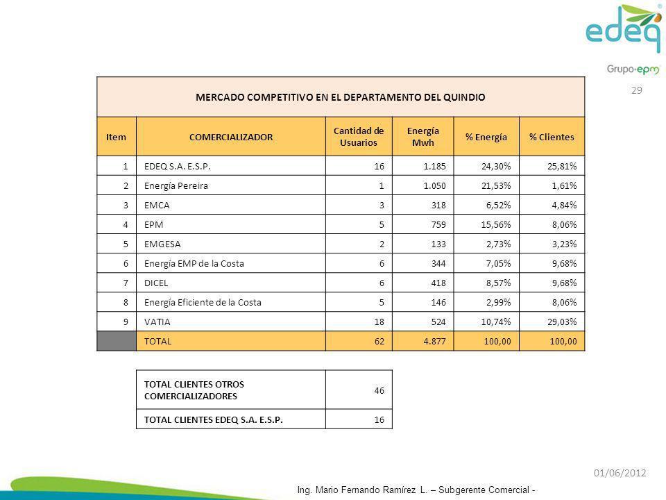 MERCADO COMPETITIVO EN EL DEPARTAMENTO DEL QUINDIO ItemCOMERCIALIZADOR Cantidad de Usuarios Energía Mwh % Energía% Clientes 1EDEQ S.A. E.S.P.161.18524