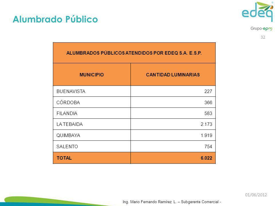 ALUMBRADOS PÚBLICOS ATENDIDOS POR EDEQ S.A. E.S.P. MUNICIPIOCANTIDAD LUMINARIAS BUENAVISTA227 CÓRDOBA366 FILANDIA583 LA TEBAIDA2.173 QUIMBAYA1.919 SAL