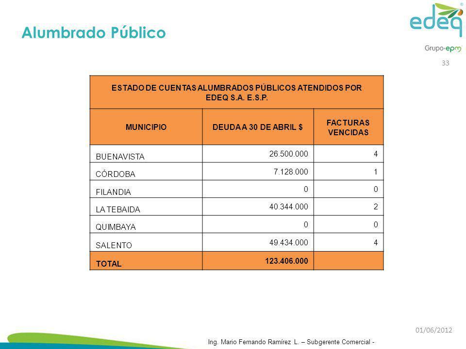 ESTADO DE CUENTAS ALUMBRADOS PÚBLICOS ATENDIDOS POR EDEQ S.A. E.S.P. MUNICIPIODEUDA A 30 DE ABRIL $ FACTURAS VENCIDAS BUENAVISTA 26.500.0004 CÓRDOBA 7