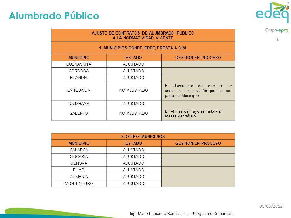 AJUSTE DE CONTRATOS DE ALUMBRADO PÚBLICO A LA NORMATIVIDAD VIGENTE 1. MUNICIPIOS DONDE EDEQ PRESTA A.O.M. MUNICIPIOESTADOGESTION EN PROCESO BUENAVISTA