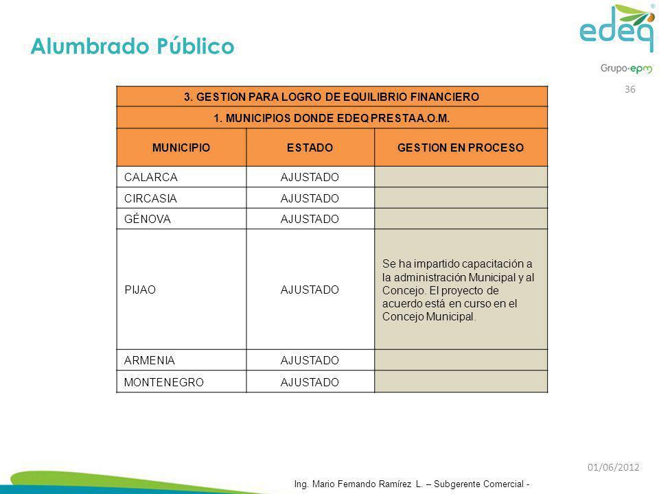 3. GESTION PARA LOGRO DE EQUILIBRIO FINANCIERO 1. MUNICIPIOS DONDE EDEQ PRESTA A.O.M. MUNICIPIOESTADOGESTION EN PROCESO CALARCAAJUSTADO CIRCASIAAJUSTA