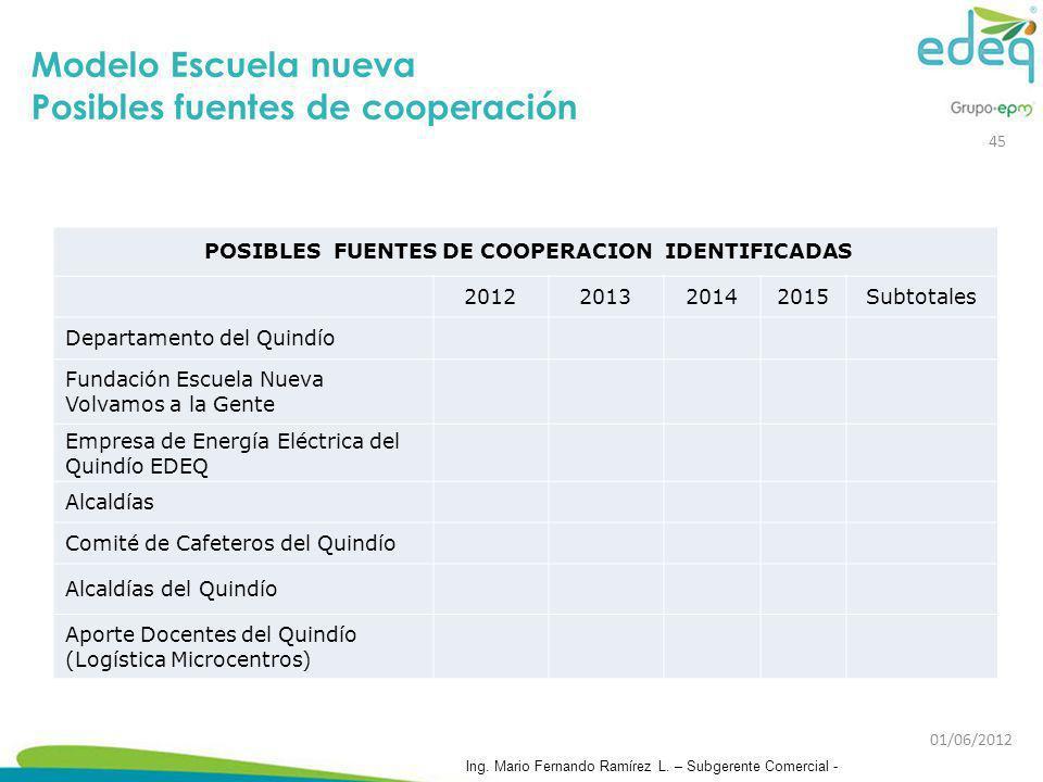 Modelo Escuela nueva Posibles fuentes de cooperación POSIBLES FUENTES DE COOPERACION IDENTIFICADAS 2012201320142015Subtotales Departamento del Quindío